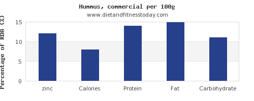 zinc and nutrition facts in hummus per 100g