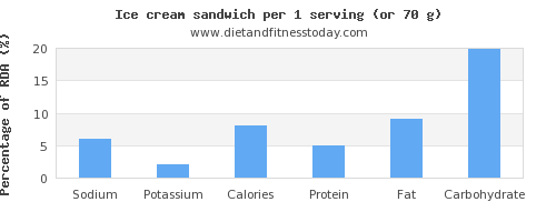 sodium and nutritional content in ice cream