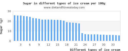 ice cream sugar per 100g