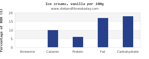 threonine and nutrition facts in ice cream per 100g