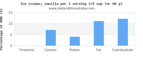 threonine and nutritional content in ice cream