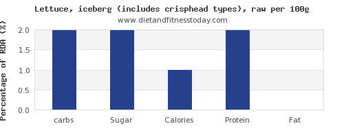 carbs and nutrition facts in iceberg lettuce per 100g