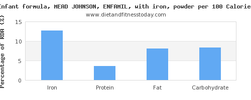 iron and nutrition facts in infant formula per 100 calories
