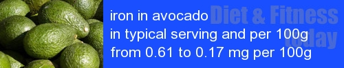 iron in avocado information and values per serving and 100g