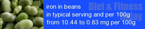 iron in beans information and values per serving and 100g