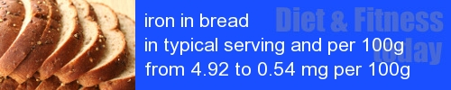 iron in bread information and values per serving and 100g