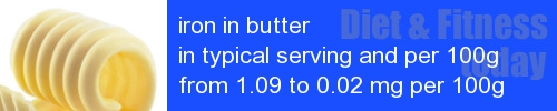 iron in butter information and values per serving and 100g
