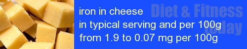 iron in cheese information and values per serving and 100g
