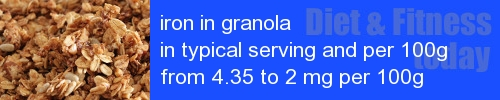 iron in granola information and values per serving and 100g