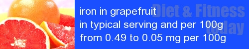 iron in grapefruit information and values per serving and 100g