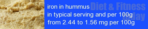 iron in hummus information and values per serving and 100g
