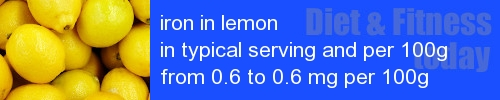 iron in lemon information and values per serving and 100g