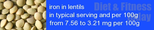 iron in lentils information and values per serving and 100g