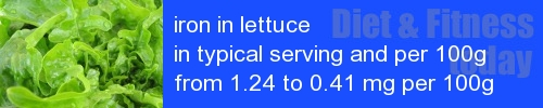 iron in lettuce information and values per serving and 100g