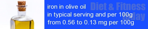 iron in olive oil information and values per serving and 100g