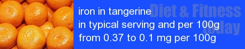 iron in tangerine information and values per serving and 100g