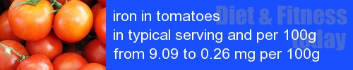 iron in tomatoes information and values per serving and 100g