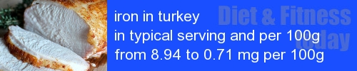 iron in turkey information and values per serving and 100g