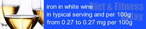 iron in white wine information and values per serving and 100g