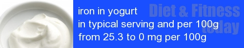 iron in yogurt information and values per serving and 100g