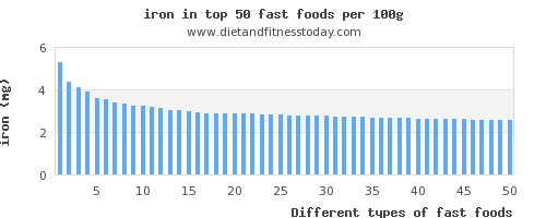 fast foods iron per 100g