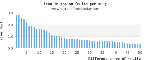 fruits iron per 100g