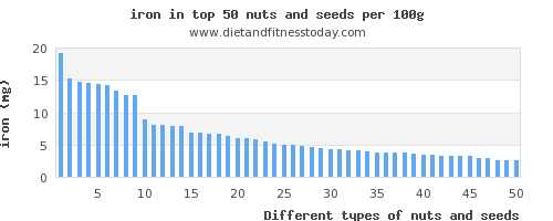 nuts and seeds iron per 100g