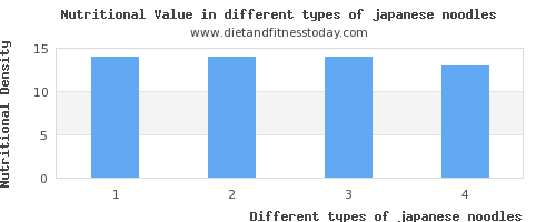 japanese noodles nutritional value per 100g
