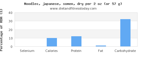 selenium and nutritional content in japanese noodles