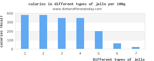 jello calories per 100g