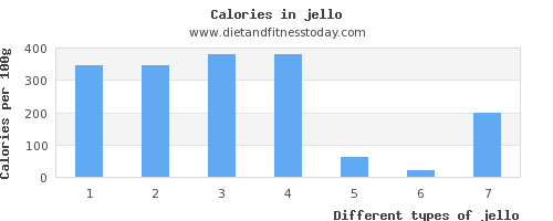 jello copper per 100g