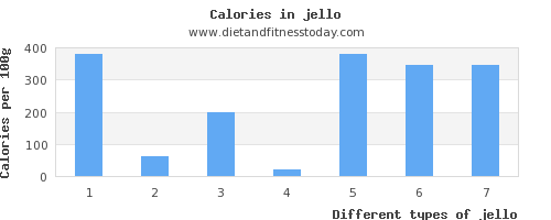 jello fat per 100g