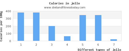 jello iron per 100g