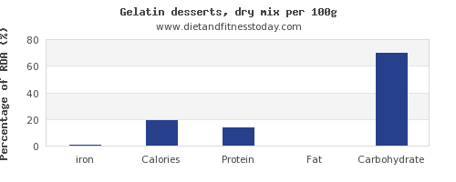 iron and nutrition facts in jello per 100g