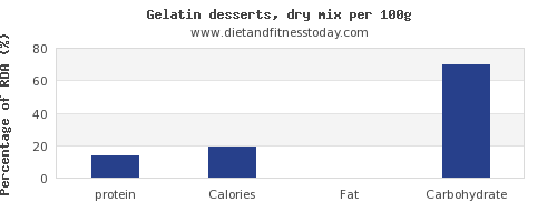protein and nutrition facts in jello per 100g