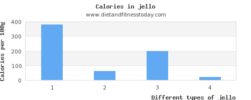 jello sugar per 100g