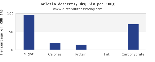 sugar and nutrition facts in jello per 100g