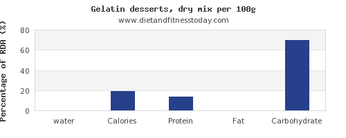 water and nutrition facts in jello per 100g