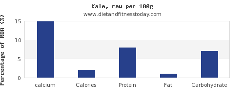 calcium and nutrition facts in kale per 100g