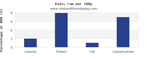 calories and nutrition facts in kale per 100g