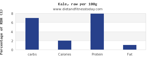 carbs and nutrition facts in kale per 100g