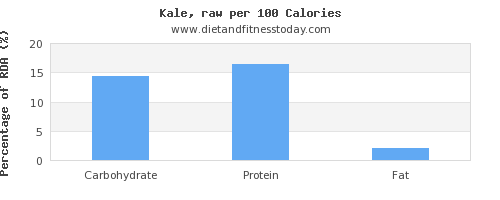 carbs and nutrition facts in kale per 100 calories