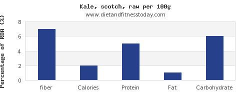 fiber and nutrition facts in kale per 100g
