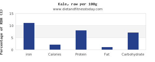 iron and nutrition facts in kale per 100g