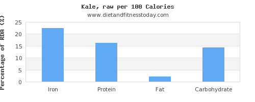 iron and nutrition facts in kale per 100 calories