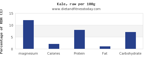 magnesium and nutrition facts in kale per 100g