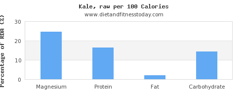 magnesium and nutrition facts in kale per 100 calories