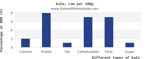 nutritional value and nutrition facts in kale per 100g