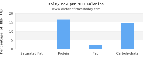 saturated fat and nutrition facts in kale per 100 calories