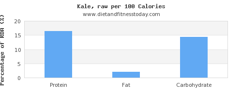 thiamine and nutrition facts in kale per 100 calories